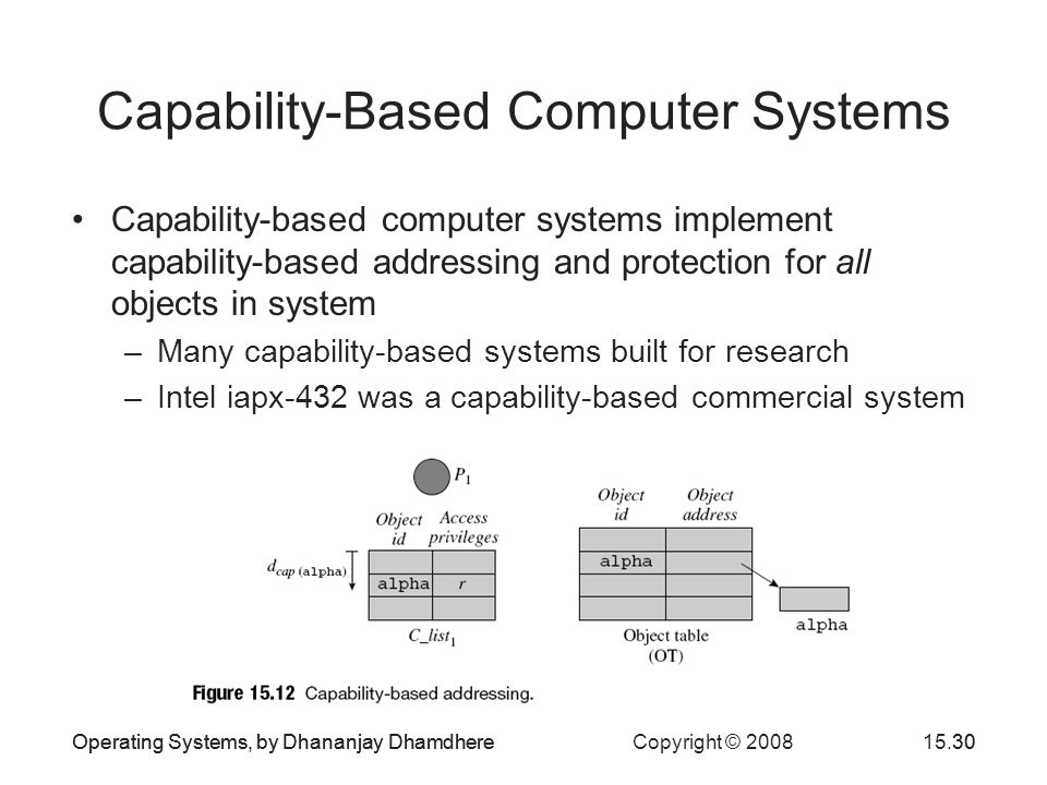 Operating Systems, by Dhananjay Dhamdhere Copyright © 200815.30Operating Systems, by Dhananjay Dhamdhere30 Capability-Based Computer Systems Capability-based computer systems implement capability-based addressing and protection for all objects in system –Many capability-based systems built for research –Intel iapx-432 was a capability-based commercial system