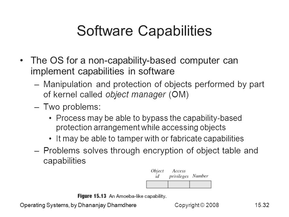Operating Systems, by Dhananjay Dhamdhere Copyright © 200815.32Operating Systems, by Dhananjay Dhamdhere32 Software Capabilities The OS for a non-capa
