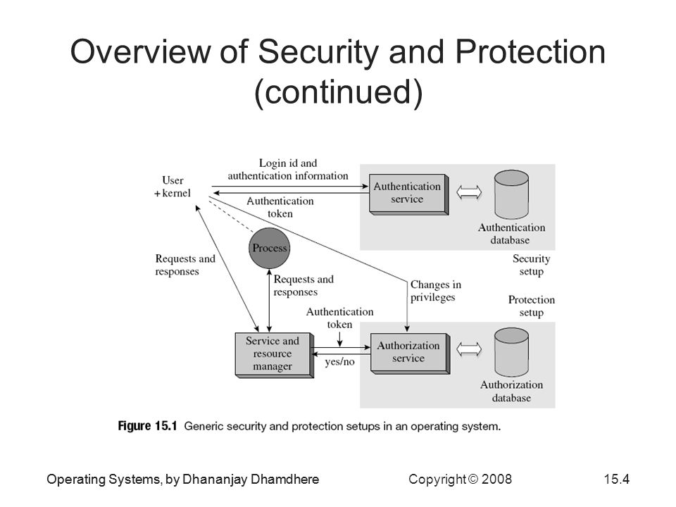 Operating Systems, by Dhananjay Dhamdhere Copyright © 200815.4Operating Systems, by Dhananjay Dhamdhere4 Overview of Security and Protection (continued)