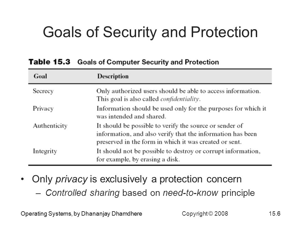 Operating Systems, by Dhananjay Dhamdhere Copyright © 200815.6Operating Systems, by Dhananjay Dhamdhere6 Goals of Security and Protection Only privacy is exclusively a protection concern –Controlled sharing based on need-to-know principle
