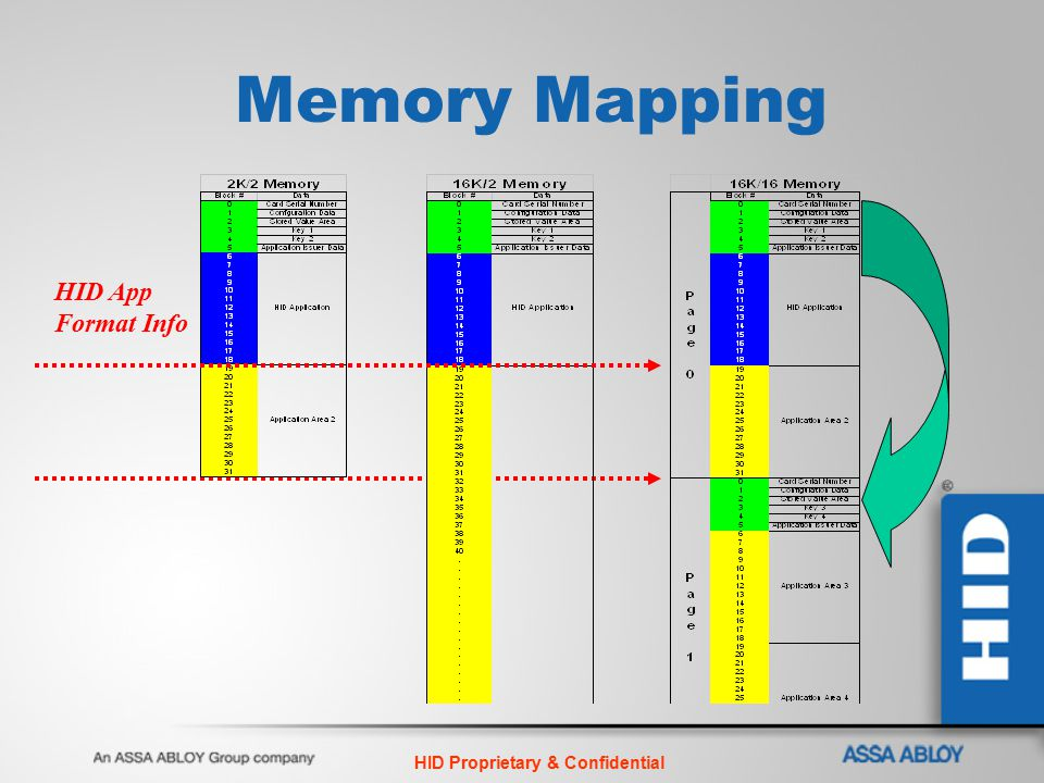 HID Proprietary & Confidential Memory Mapping HID App Format Info