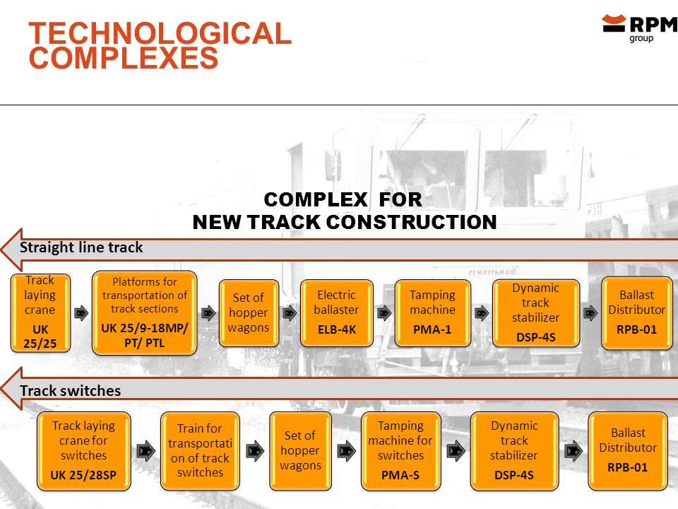 TECHNOLOGICAL COMPLEXES Track laying crane UK 25/25 Platforms for transportation of track sections UK 25/9-18MP/ PT/ PTL Set of hopper wagons Electric ballaster ELB-4K Tamping machine PMA-1 Dynamic track stabilizer DSP-4S Ballast Distributor RPB-01 Track laying crane for switches UK 25/28SP Train for transportati on of track switches Set of hopper wagons Tamping machine for switches PMA-S Dynamic track stabilizer DSP-4S Ballast Distributor RPB-01 COMPLEX FOR NEW TRACK CONSTRUCTION Straight line track Track switches