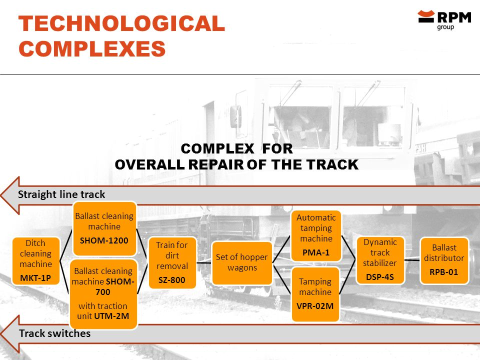 TECHNOLOGICAL COMPLEXES COMPLEX FOR OVERALL REPAIR OF THE TRACK Ditch cleaning machine MKT-1P Ballast cleaning machine SHOM-1200 Ballast cleaning machine SHOM- 700 with traction unit UTM-2M Train for dirt removal SZ-800 Tamping machine VPR-02M Set of hopper wagons Automatic tamping machine PMA-1 Dynamic track stabilizer DSP-4S Ballast distributor RPB-01 Straight line track Track switches