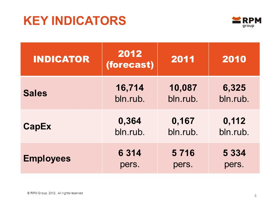 KEY INDICATORS INDICATOR 2012 (forecast) 20112010 Sales 16,714 bln.rub.