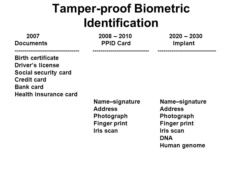 Tamper-proof Biometric Identification 2007 2008 – 2010 2020 – 2030 Documents PPID Card Implant -------------------------------- ---------------------------- ----------------------------- Birth certificate Driver's license Social security card Credit card Bank card Health insurance card Name–signature Name–signature Address Address Photograph Photograph Finger print Finger print Iris scan Iris scan DNA Human genome