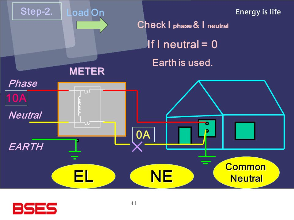 41 Step-2.Load On Check I phase & I neutral If I neutral = 0 Earth is used.