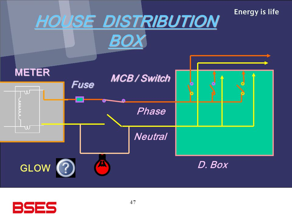 47 HOUSE DISTRIBUTION BOX METER MCB / Switch Fuse Neutral Phase D. Box GLOW