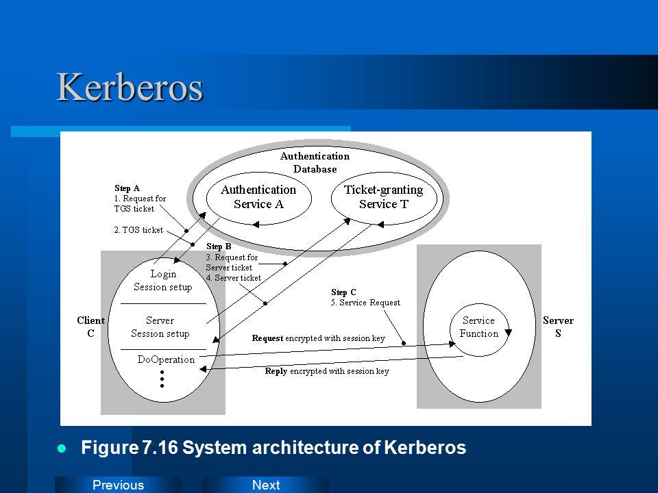 NextPreviousKerberos Figure 7.16 System architecture of Kerberos