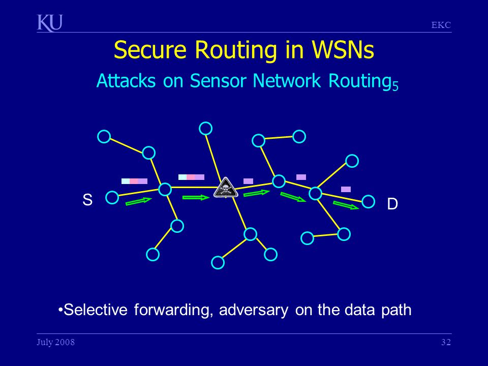 EKC July 200832 Secure Routing in WSNs Attacks on Sensor Network Routing 5 S Selective forwarding, adversary on the data path D