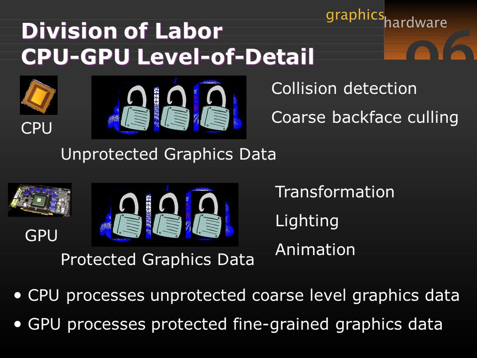 Division of Labor CPU-GPU Level-of-Detail CPU GPU Collision detection Coarse backface culling Transformation Lighting Animation Unprotected Graphics Data Protected Graphics Data CPU processes unprotected coarse level graphics data GPU processes protected fine-grained graphics data