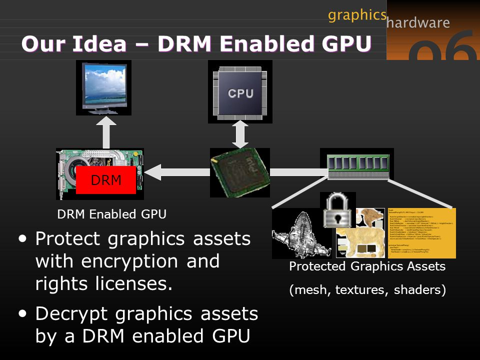 Our Idea – DRM Enabled GPU DRM Enabled GPU Protected Graphics Assets (mesh, textures, shaders) Protect graphics assets with encryption and rights licenses.