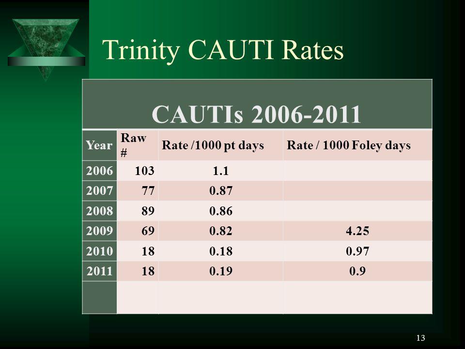 13 Trinity CAUTI Rates CAUTIs 2006-2011 Year Raw # Rate /1000 pt daysRate / 1000 Foley days 20061031.1 2007770.87 2008890.86 2009690.824.25 2010180.180.97 2011180.190.9