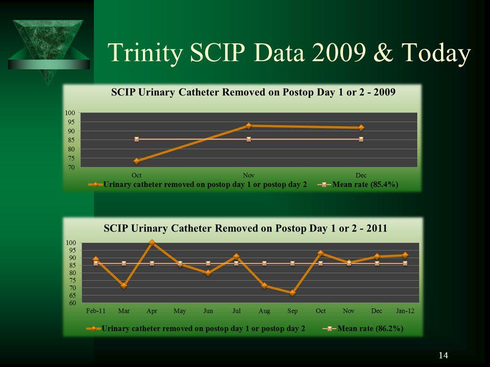 Trinity SCIP Data 2009 & Today 14