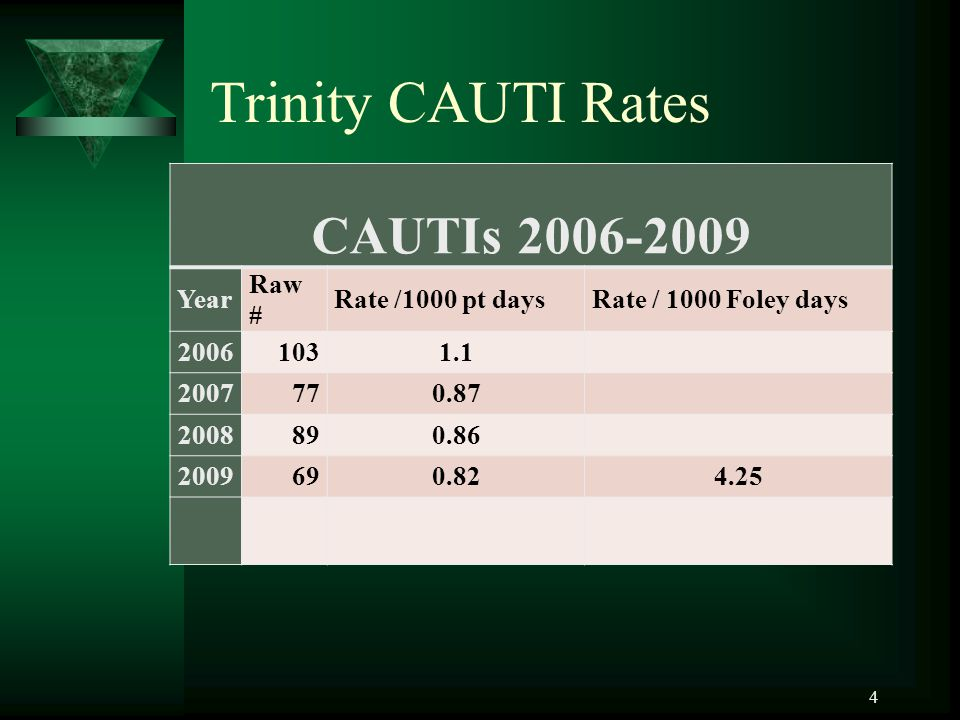 4 Trinity CAUTI Rates CAUTIs 2006-2009 Year Raw # Rate /1000 pt daysRate / 1000 Foley days 20061031.1 2007770.87 2008890.86 2009690.824.25