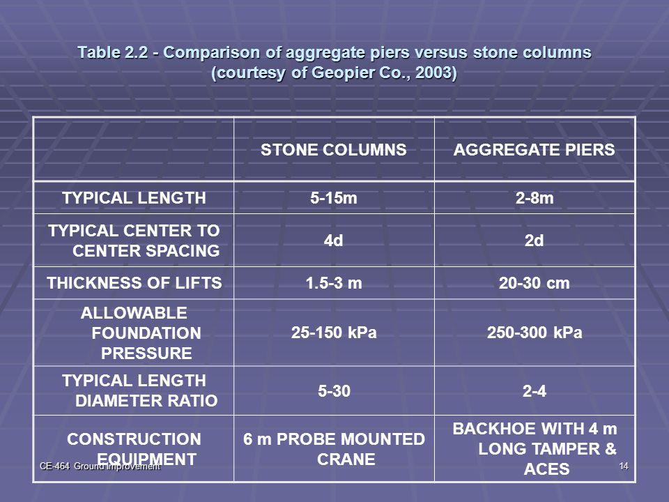 CE-464 Ground Improvement14 Table 2.2 - Comparison of aggregate piers versus stone columns (courtesy of Geopier Co., 2003) STONE COLUMNSAGGREGATE PIER