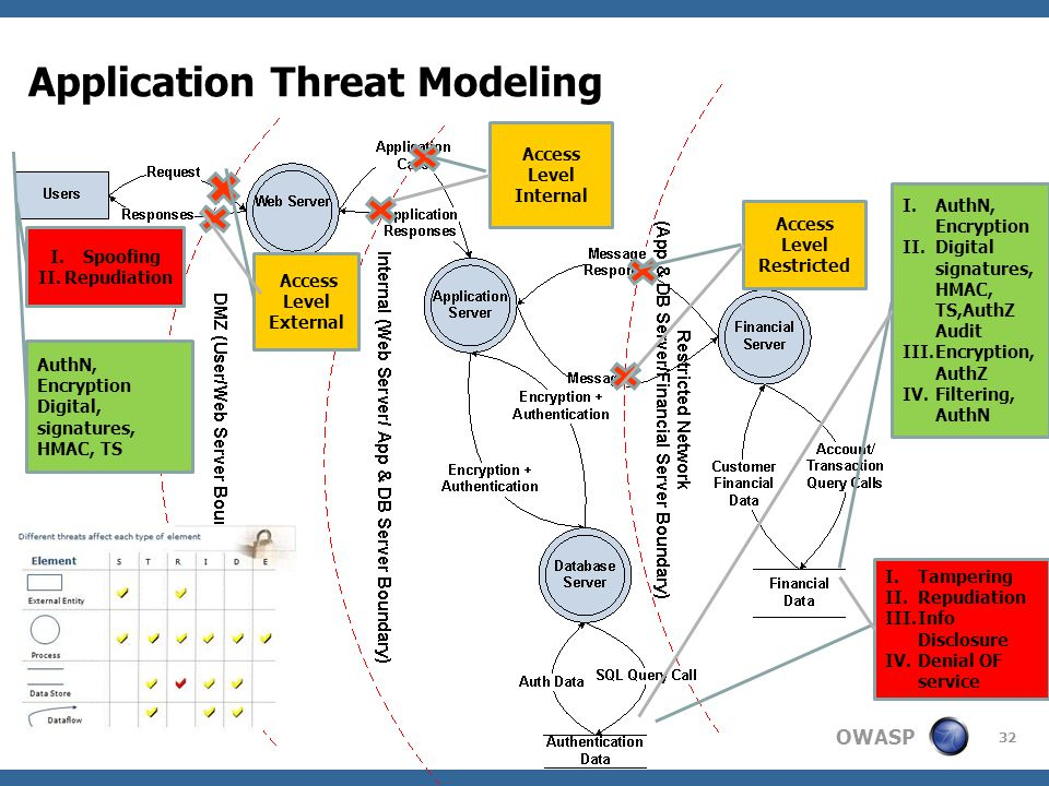 OWASP Application Threat Modeling 32 Access Level External Access Level Internal Access Level Restricted I.Spoofing II.Repudiation I.Tampering II.Repudiation III.Info Disclosure IV.Denial OF service AuthN, Encryption Digital, signatures, HMAC, TS I.AuthN, Encryption II.Digital signatures, HMAC, TS,AuthZ Audit III.Encryption, AuthZ IV.Filtering, AuthN