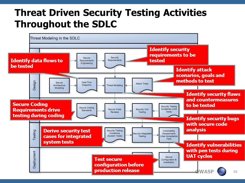 OWASP Threat Driven Security Testing Activities Throughout the SDLC 35 Identify security requirements to be tested Identify security flaws and countermeasures to be tested Identify data flows to be tested Identify attack scenarios, goals and methods to test Derive security test cases for integrated system tests Secure Coding Requirements drive testing during coding Identify security bugs with secure code analysis Identify vulnerabilities with pen tests during UAT cycles Test secure configuration before production release
