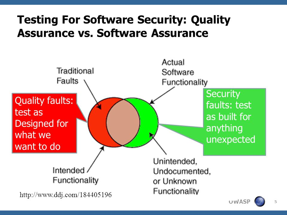OWASP Testing For Software Security: Quality Assurance vs.