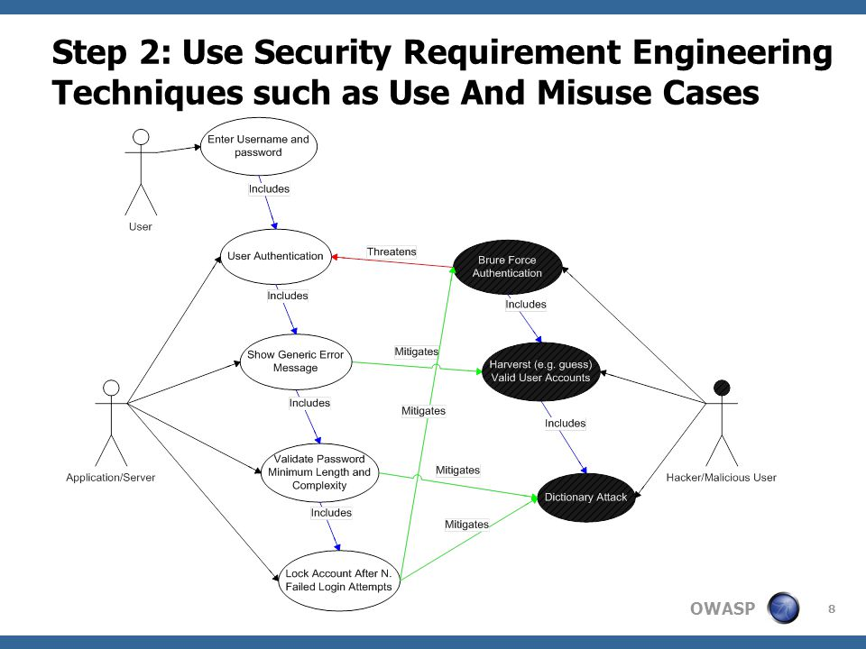 OWASP 8 Step 2: Use Security Requirement Engineering Techniques such as Use And Misuse Cases