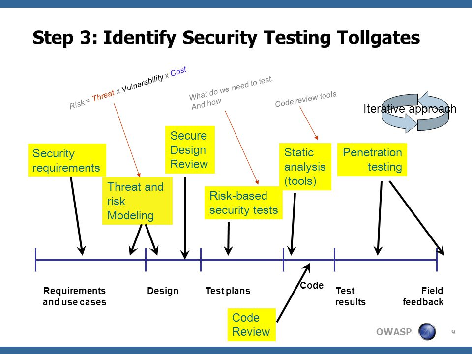 OWASP 9 Step 3: Identify Security Testing Tollgates Requirements and use cases DesignTest plans Code Test results Field feedback Security requirements Threat and risk Modeling Risk-based security tests Static analysis (tools) Penetration testing Secure Design Review Iterative approach Code Review Risk = Threat x Vulnerability x Cost What do we need to test, And how Code review tools
