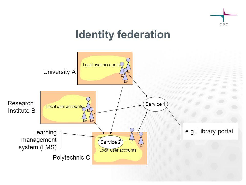 Identity federation Polytechnic C Research Institute B University A Local user accounts Service 1 e.g.