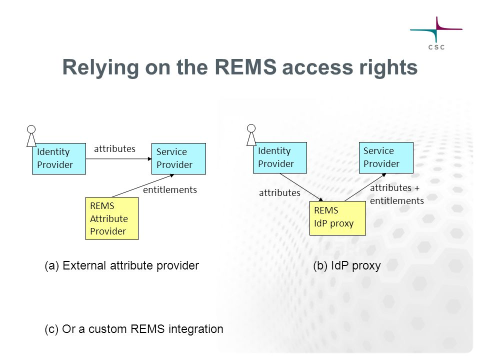 Relying on the REMS access rights Identity Provider Service Provider Identity Provider Service Provider REMS Attribute Provider REMS IdP proxy attribu