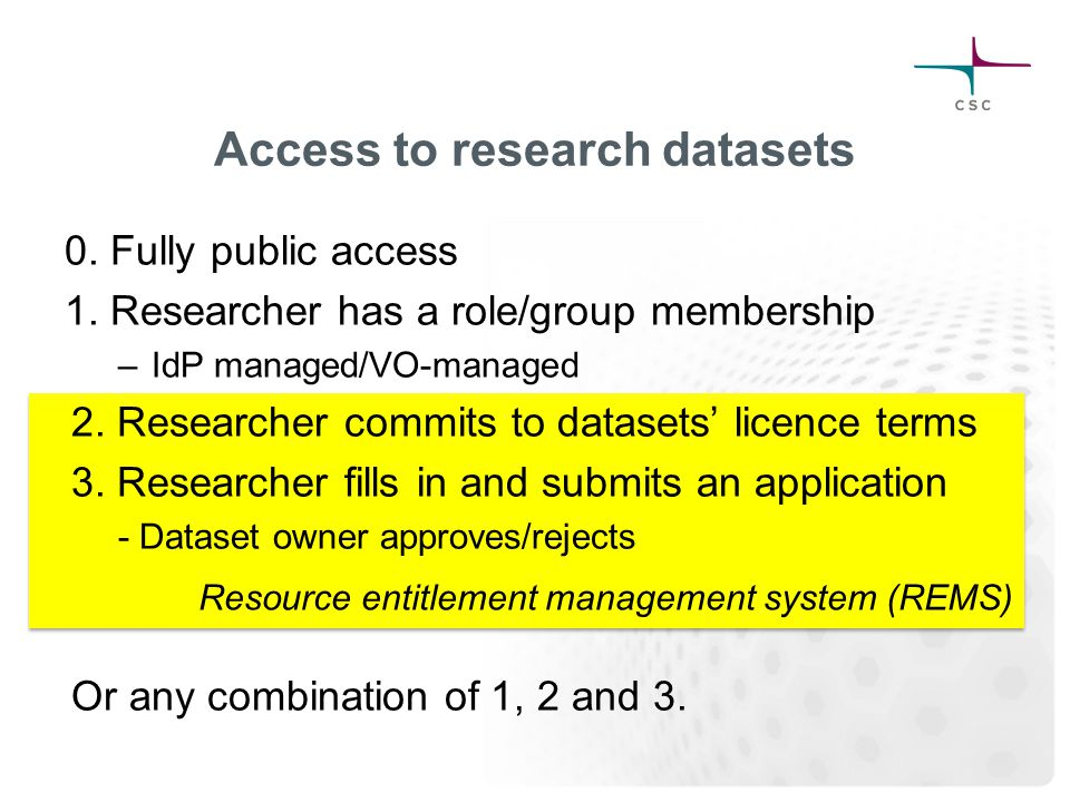 Resource entitlement management system (REMS) Access to research datasets 0. Fully public access 1. Researcher has a role/group membership –IdP manage