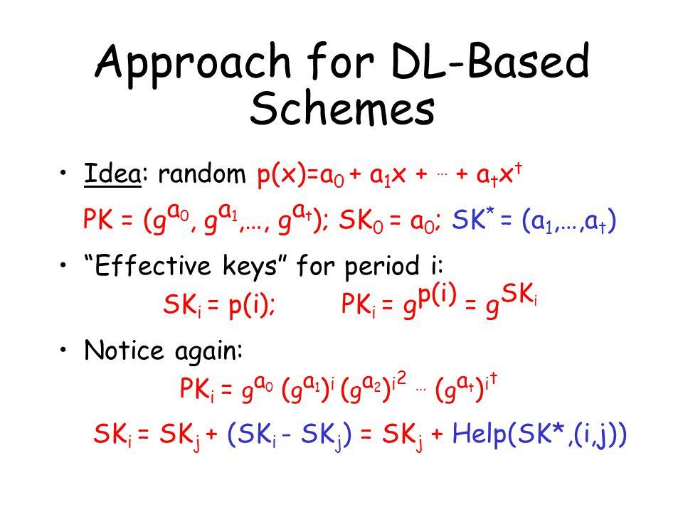 Approach for DL-Based Schemes Idea: random p(x)=a 0 + a 1 x + … + a t x t PK = (g a 0, g a 1,…, g a t ); SK 0 = a 0 ; SK * = (a 1,…,a t ) Effective keys for period i: SK i = p(i); PK i = g p(i) = g SK i Notice again: PK i = g a 0 ( g a 1 ) i ( g a 2 ) i 2 … ( g a t ) i t SK i = SK j + (SK i - SK j ) = SK j + Help(SK*,(i,j))