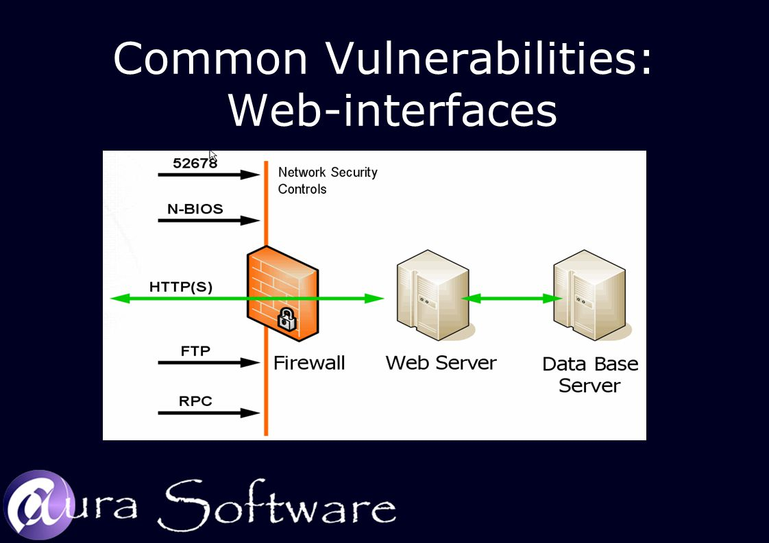 Common Vulnerabilities: Web-interfaces