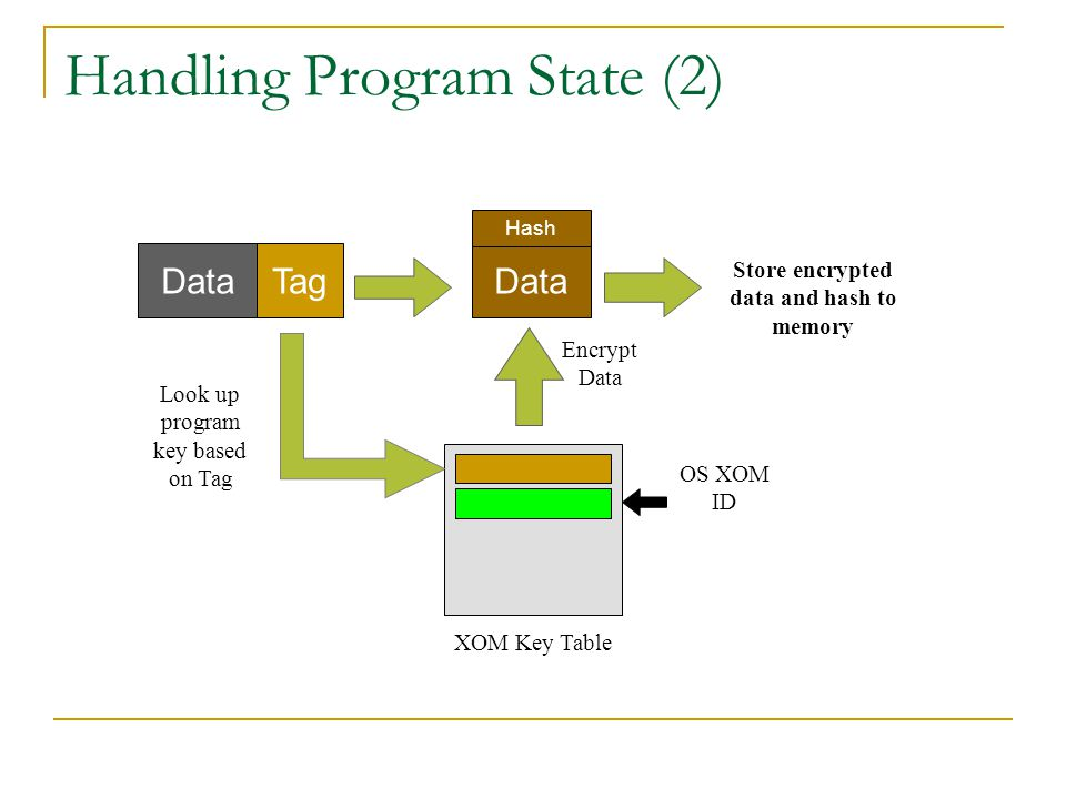 Handling Program State (2) DataTag OS XOM ID Look up program key based on Tag XOM Key Table Encrypt Data Data Store encrypted data and hash to memory Hash