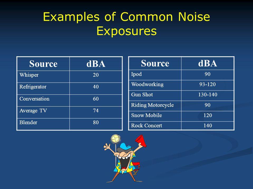 Examples of Common Noise Exposures SourcedBA Whisper20 Refrigerator40 Conversation60 Average TV74 Blender80 SourcedBA Ipod90 Woodworking93-120 Gun Sho