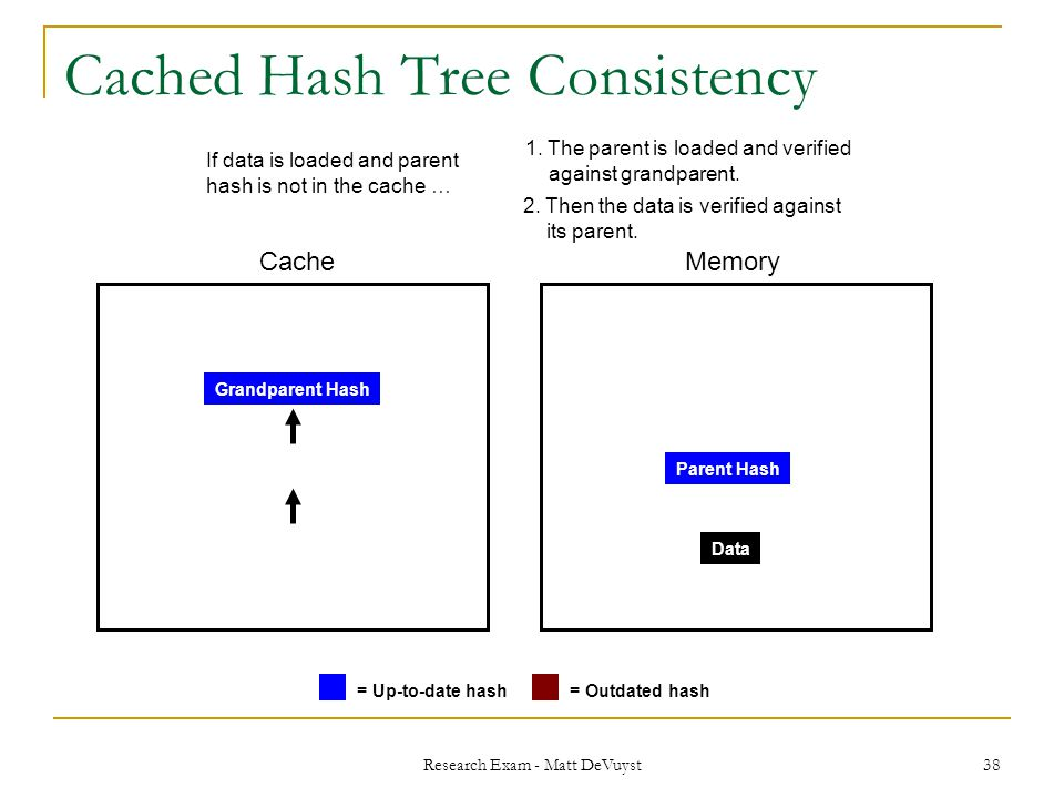Research Exam - Matt DeVuyst 38 Cached Hash Tree Consistency CacheMemory = Up-to-date hash= Outdated hash Data Parent Hash Grandparent Hash 1.