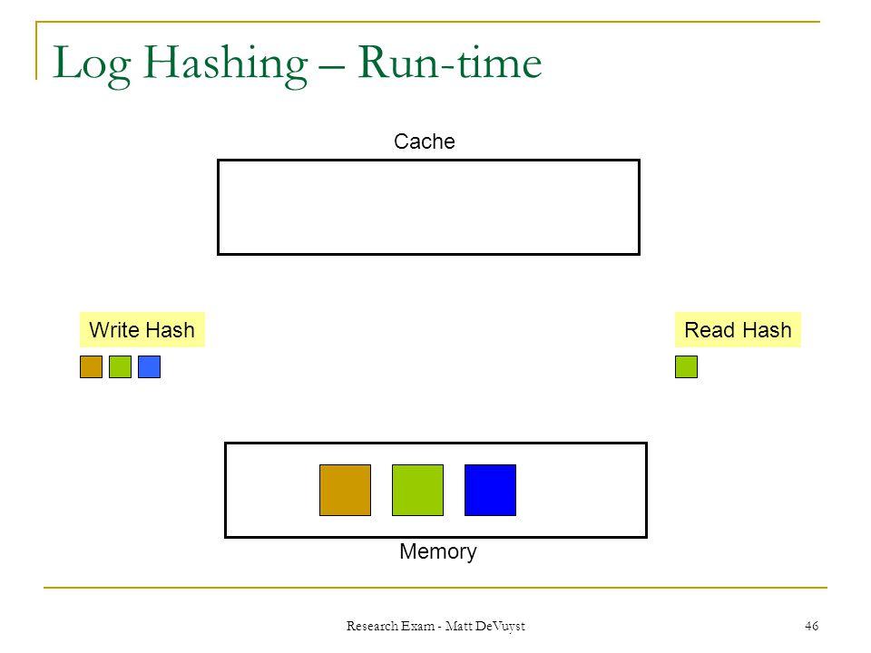 Research Exam - Matt DeVuyst 46 Log Hashing – Run-time Write HashRead Hash Memory Cache