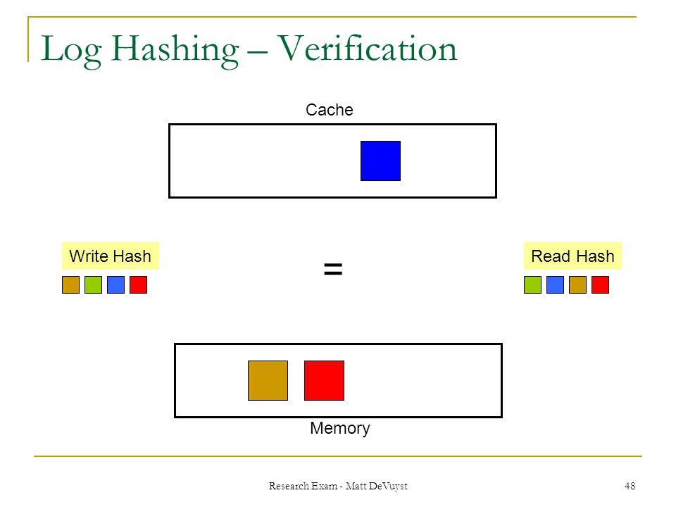 Research Exam - Matt DeVuyst 48 Log Hashing – Verification Write HashRead Hash Memory Cache =