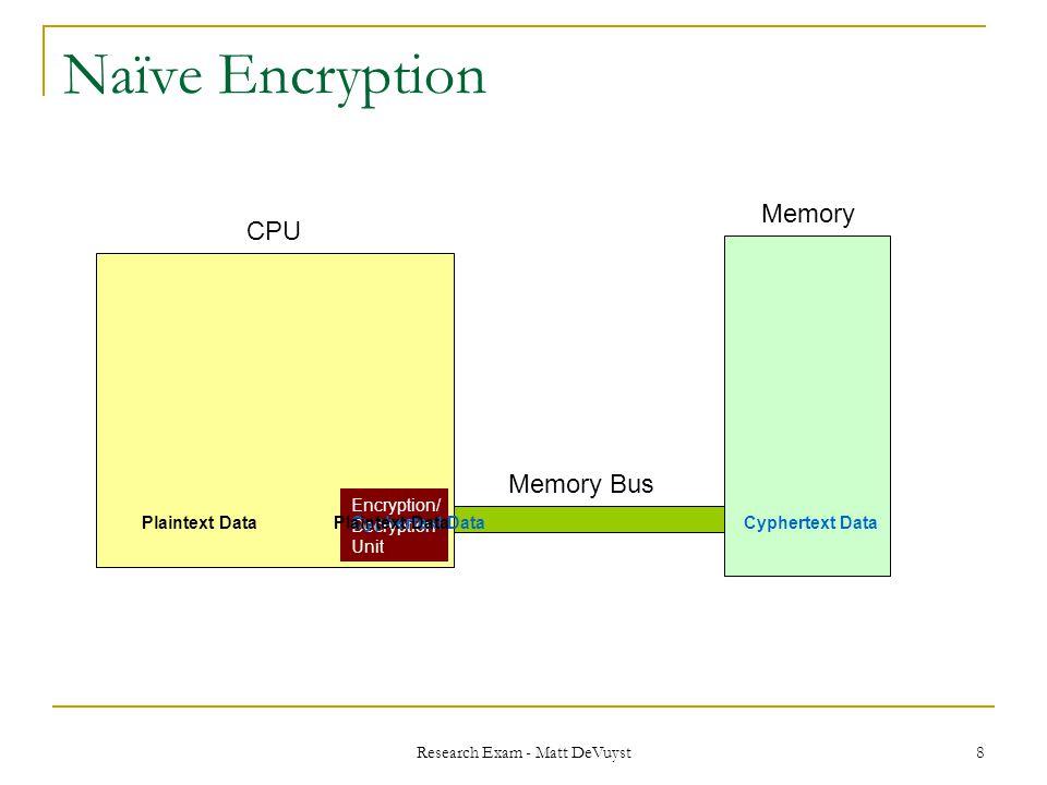 Research Exam - Matt DeVuyst 8 Naïve Encryption Encryption/ Decryption Unit CPU Memory Memory Bus Plaintext DataCyphertext Data Plaintext Data
