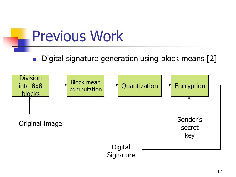 12 Previous Work Digital signature generation using block means [2] Division into 8x8 blocks Block mean computation QuantizationEncryption Original Im