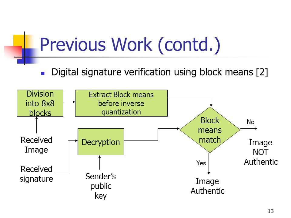 13 Previous Work (contd.) Digital signature verification using block means [2] Division into 8x8 blocks Extract Block means before inverse quantizatio