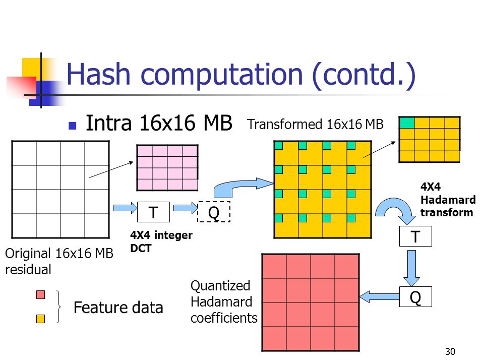 30 Hash computation (contd.) Intra 16x16 MB T Q T 4X4 integer DCT 4X4 Hadamard transform Original 16x16 MB residual Transformed 16x16 MB Quantized Had