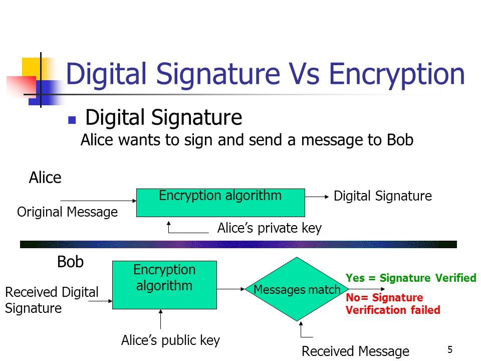 5 Digital Signature Vs Encryption Digital Signature Alice wants to sign and send a message to Bob Encryption algorithm Bob Messages match Alice's priv