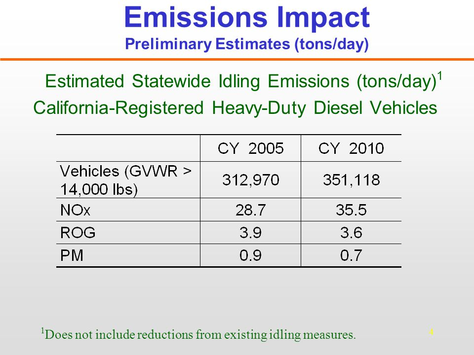 5 Emissions Impact Preliminary Estimates (tons/day) Out-of-State Registered HDDVs (GVWR > 33,000 lbs.) Assumptions: Average Idle Time: Sleeper: 6 hours/day; Non sleeper: 41 minutes/day 90% of total out-of-state registered vehicles have sleepers All of the out-of state registered vehicles are 15 years old or newer.
