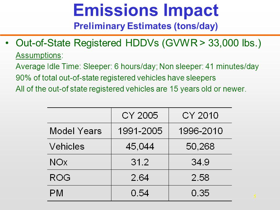 16 Emission Reductions Out-of-State Registered Heavy-Duty Diesel Vehicles (GVWR > 33,000 lbs) 2010 Statewide Emission Benefits (tons/day) Assumptions:Assumptions: 90% of total out-of-state vehicles are sleepers90% of total out-of-state vehicles are sleepers All of out-of-state vehicles are 15 years old or newerAll of out-of-state vehicles are 15 years old or newer Compliance = 100%Compliance = 100% Pre-2007 Sleeper vehicles will use an APU certified to Tier 4 off-road standards.Pre-2007 Sleeper vehicles will use an APU certified to Tier 4 off-road standards.