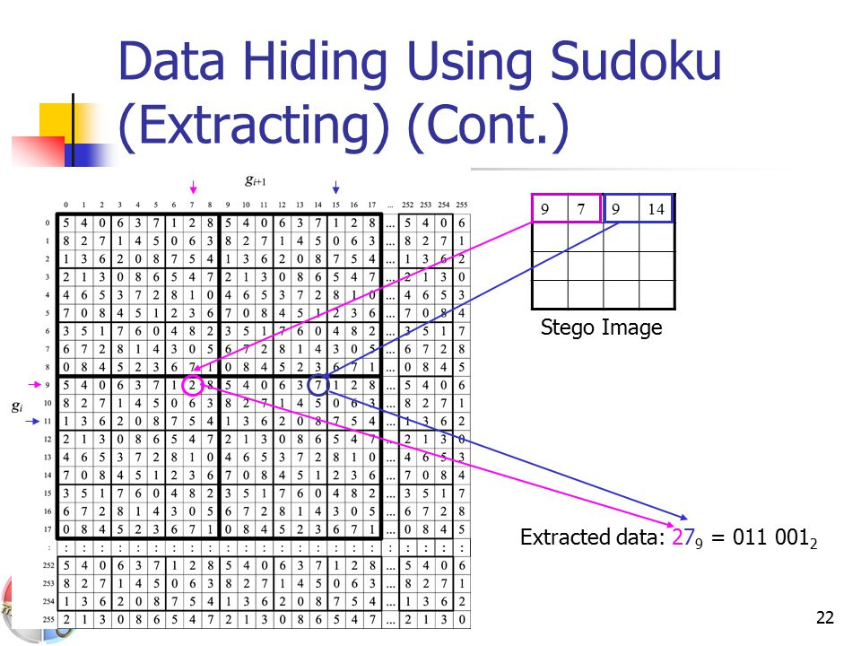 22 Data Hiding Using Sudoku (Extracting) (Cont.) 97914 Stego Image Extracted data: 27 9 = 011 001 2
