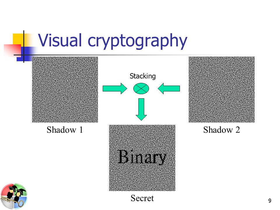 9 Visual cryptography Shadow 1Shadow 2 Secret Stacking
