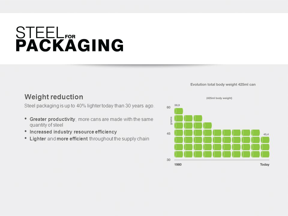 Weight reduction Greater productivity, more cans are made with the same quantity of steel Increased industry resource efficiency Lighter and more efficient throughout the supply chain Steel packaging is up to 40% lighter today than 30 years ago.