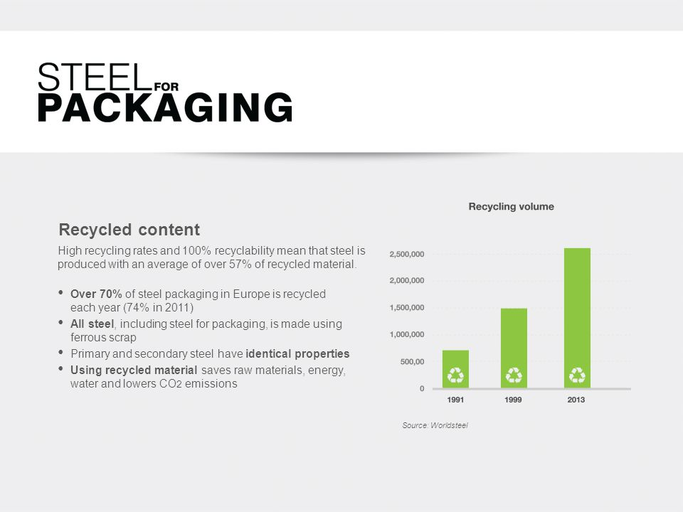 Recycled content Over 70% of steel packaging in Europe is recycled each year (74% in 2011) All steel, including steel for packaging, is made using ferrous scrap Primary and secondary steel have identical properties Using recycled material saves raw materials, energy, water and lowers CO 2 emissions Source: Worldsteel High recycling rates and 100% recyclability mean that steel is produced with an average of over 57% of recycled material.