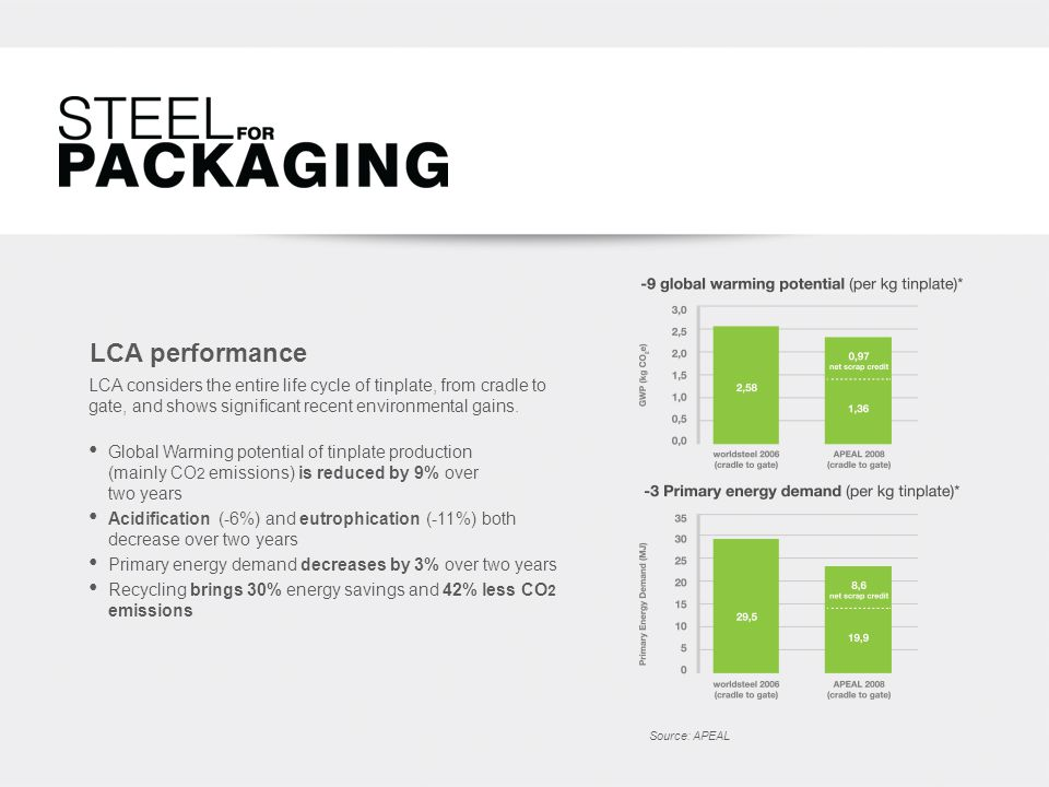 LCA performance Global Warming potential of tinplate production (mainly CO 2 emissions) is reduced by 9% over two years Acidification (-6%) and eutrophication (-11%) both decrease over two years Primary energy demand decreases by 3% over two years Recycling brings 30% energy savings and 42% less CO 2 emissions Source: APEAL LCA considers the entire life cycle of tinplate, from cradle to gate, and shows significant recent environmental gains.