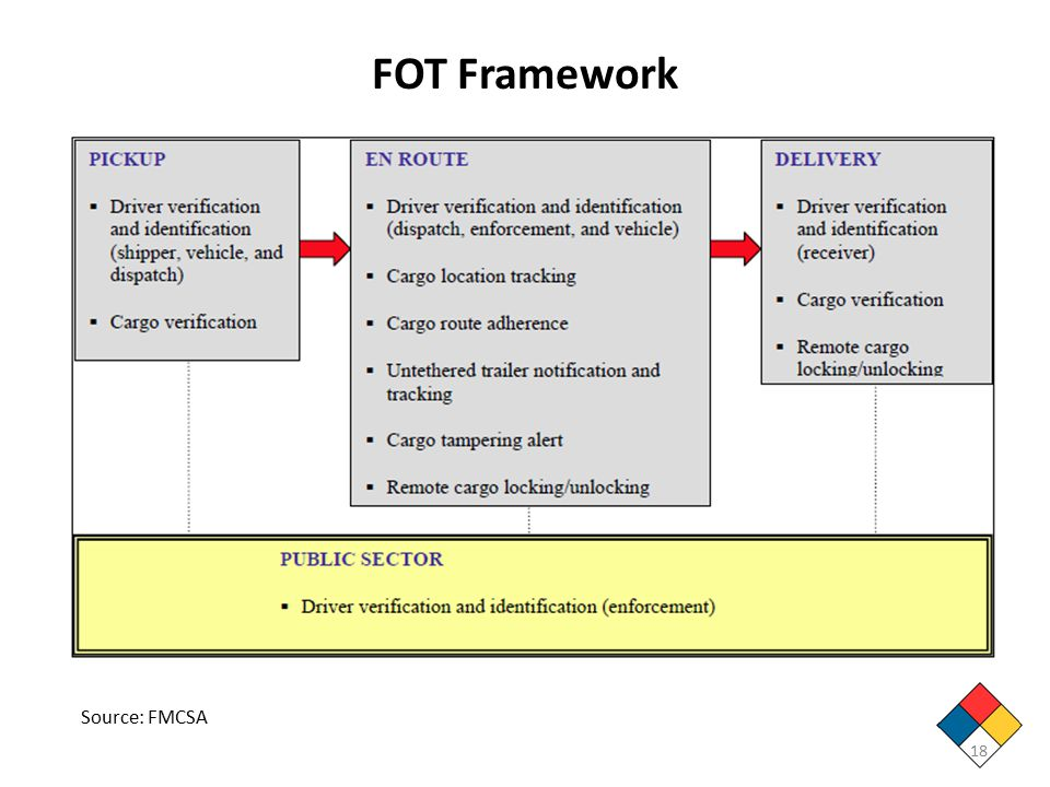FOT Framework 18 Source: FMCSA
