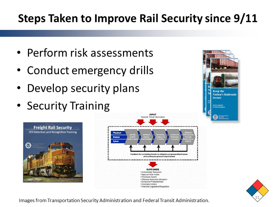 Steps Taken to Improve Rail Security since 9/11 Perform risk assessments Conduct emergency drills Develop security plans Security Training Images from Transportation Security Administration and Federal Transit Administration.