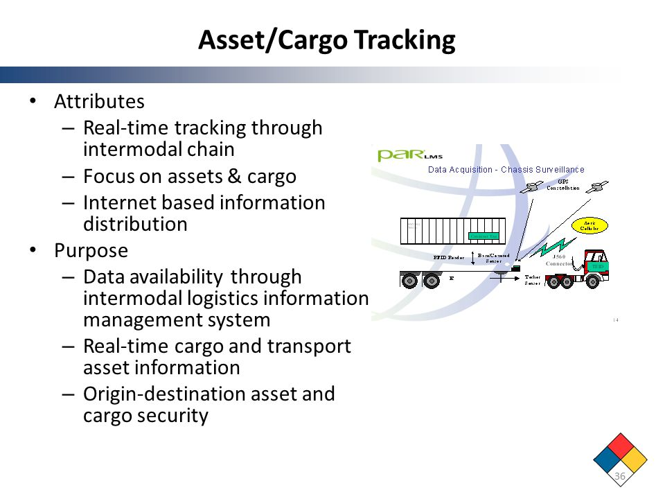 Asset/Cargo Tracking Attributes – Real-time tracking through intermodal chain – Focus on assets & cargo – Internet based information distribution Purpose – Data availability through intermodal logistics information management system – Real-time cargo and transport asset information – Origin-destination asset and cargo security 36