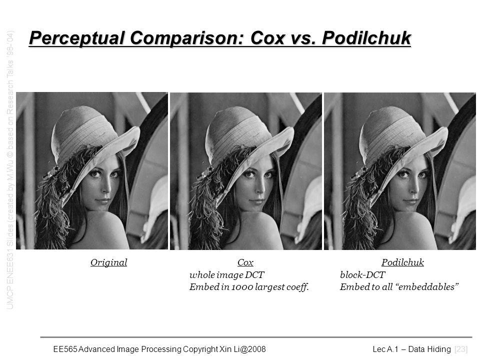 EE565 Advanced Image Processing Copyright Xin Li@2008 Lec A.1 – Data Hiding [23] Perceptual Comparison: Cox vs. Podilchuk OriginalCox Podilchuk whole